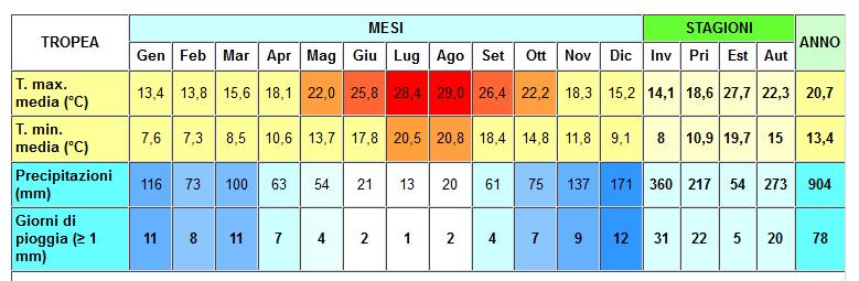 Meteo Calabria: tabella-climatica-tropea